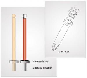 ancrage-metallique